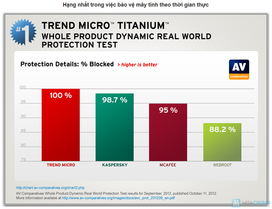 Phần mềm diệt virus Titanium - 2