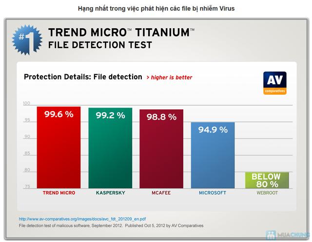 Phần mềm diệt virus Titanium - 3